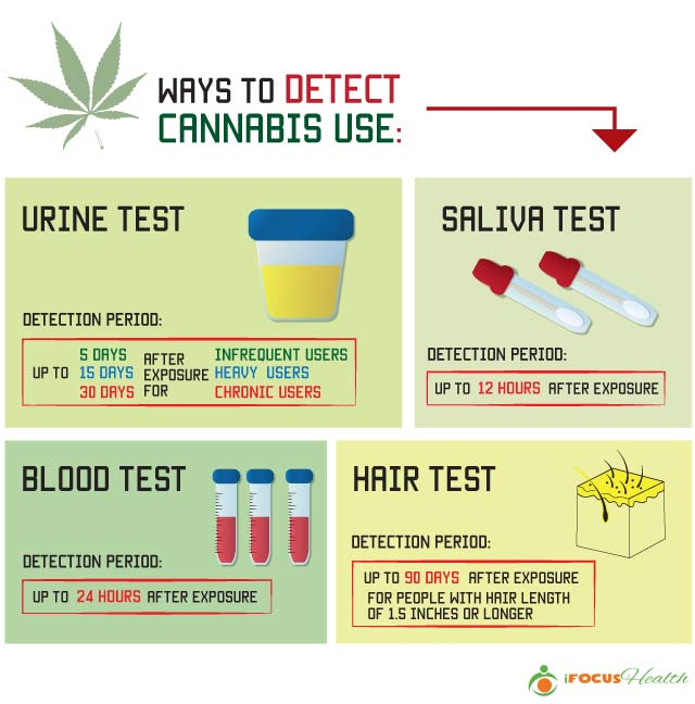Eliminating THC From Your Body
