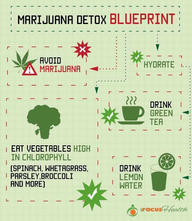 How to Naturally Detox THC