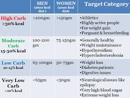 How many carbs should you eat daily on a low carb diet