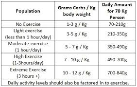 how many grams of carbs are recommended per day